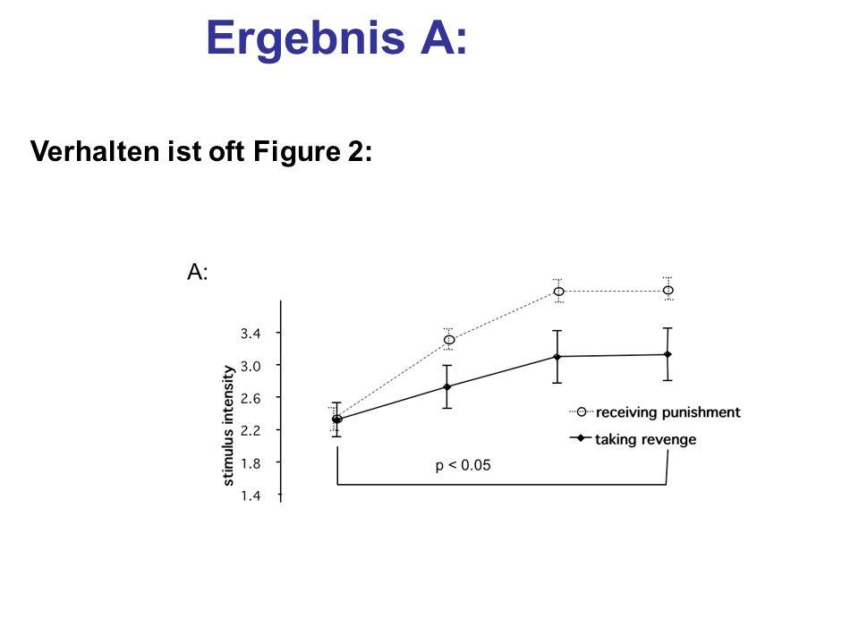 Ergebnis A: Verhalten ist oft Figure 2: