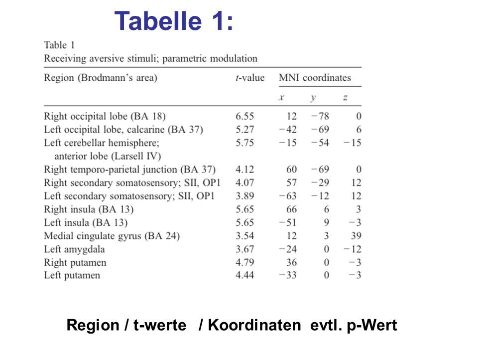 Tabelle 1: Region / t-werte / Koordinaten evtl. p-Wert