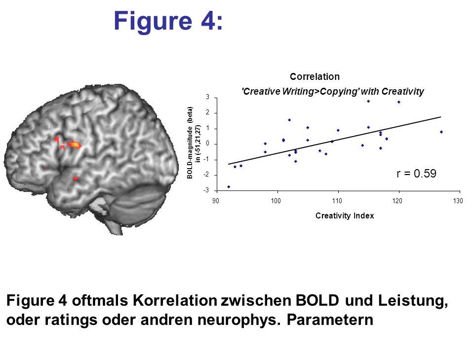 Figure 4: Figure 4 oftmals Korrelation zwischen BOLD und Leistung,