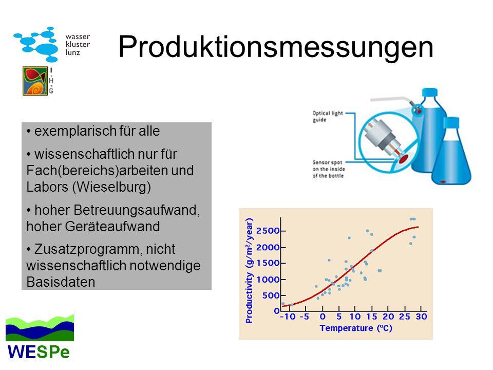 Produktionsmessungen