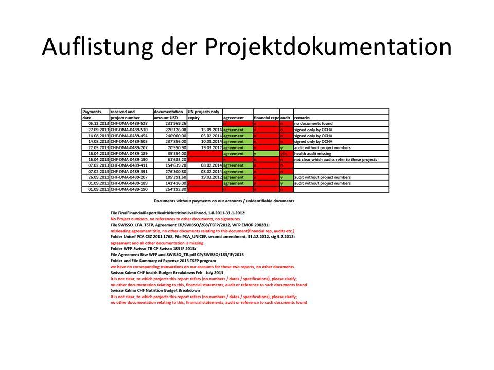 Auflistung der Projektdokumentation