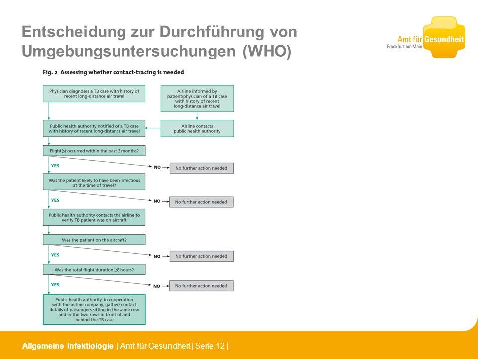 Entscheidung zur Durchführung von Umgebungsuntersuchungen (WHO)