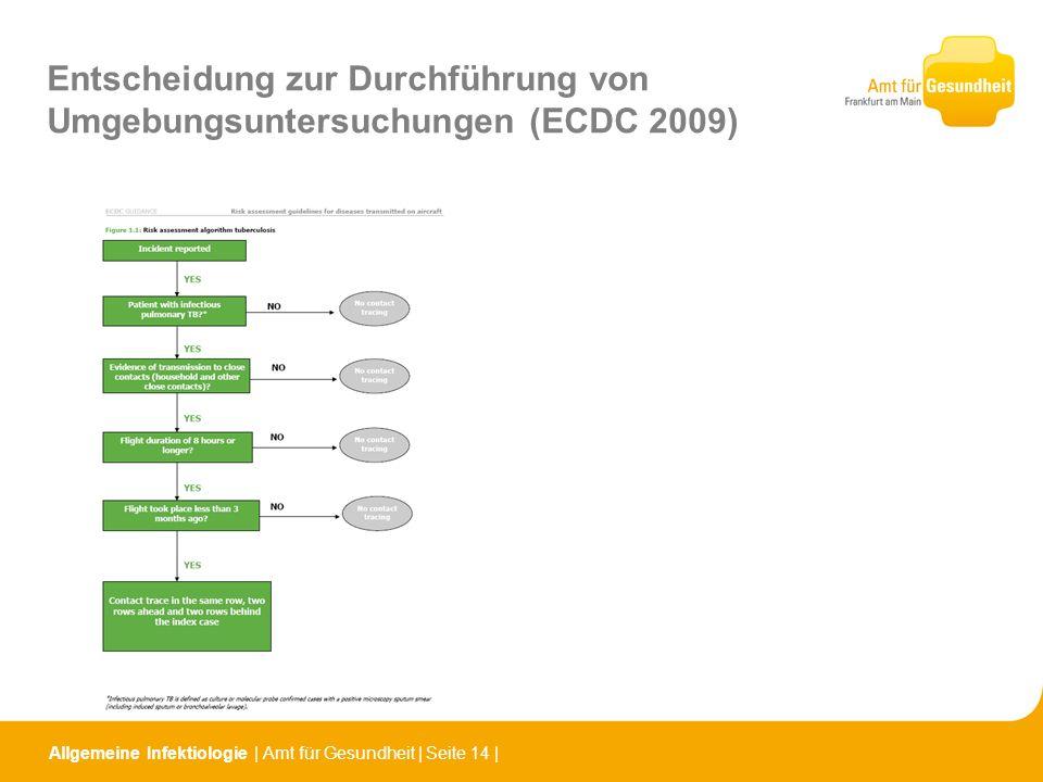 Entscheidung zur Durchführung von Umgebungsuntersuchungen (ECDC 2009)