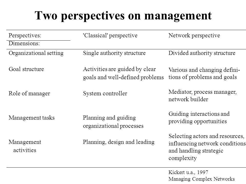 Two perspectives on management