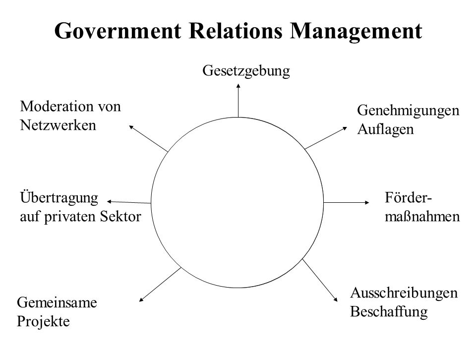 Government Relations Management