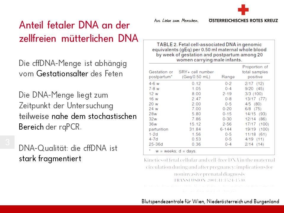 Anteil fetaler DNA an der zellfreien mütterlichen DNA Die cffDNA-Menge ist abhängig vom Gestationsalter des Feten Die DNA-Menge liegt zum Zeitpunkt der Untersuchung teilweise nahe dem stochastischen Bereich der rqPCR. DNA-Qualität: die cffDNA ist stark fragmentiert