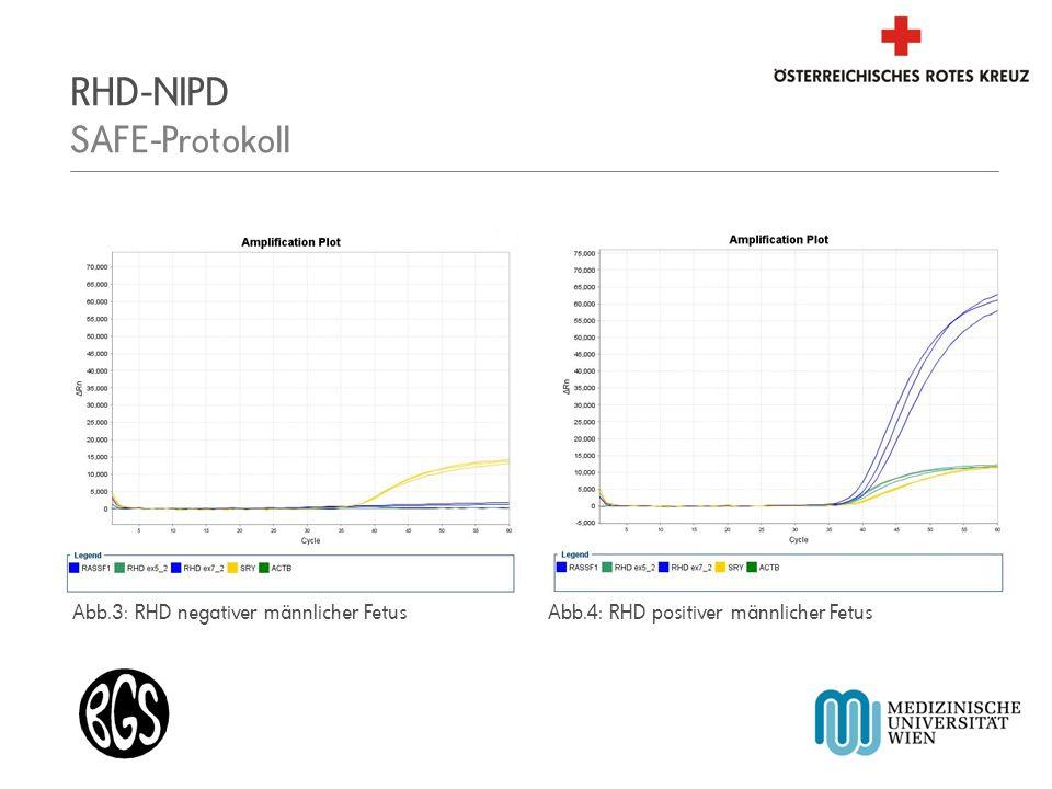 RHD-NIPD SAFE-Protokoll
