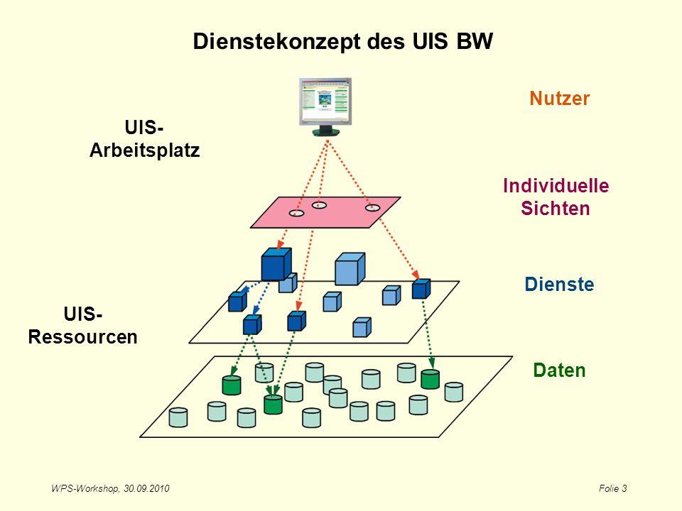 Dienstekonzept des UIS BW