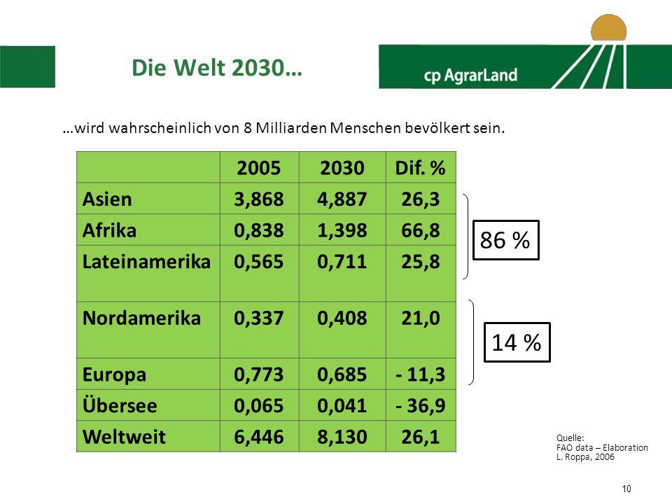 Die Welt 2030… …wird wahrscheinlich von 8 Milliarden Menschen bevölkert sein. 2005. 2030. Dif. %