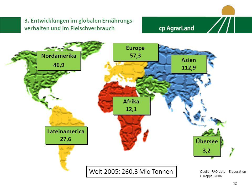 Welt 2005: 260,3 Mio Tonnen 3. Entwicklungen im globalen Ernährungs-