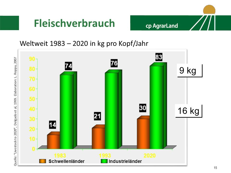 Fleischverbrauch 9 kg 16 kg Weltweit 1983 – 2020 in kg pro Kopf/Jahr