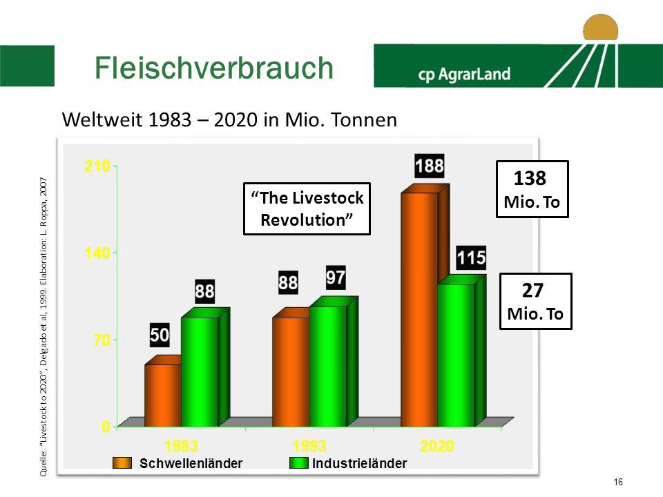 Fleischverbrauch Weltweit 1983 – 2020 in Mio. Tonnen 138 27 Mio. To