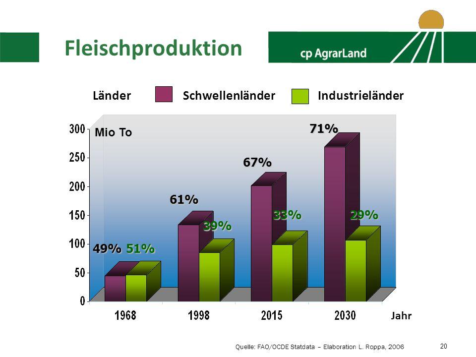 Fleischproduktion Länder Schwellenländer Industrieländer 71% Mio To