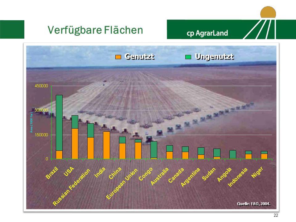 Verfügbare Flächen Genutzt Ungenutzt Quelle: FAO, 2004.