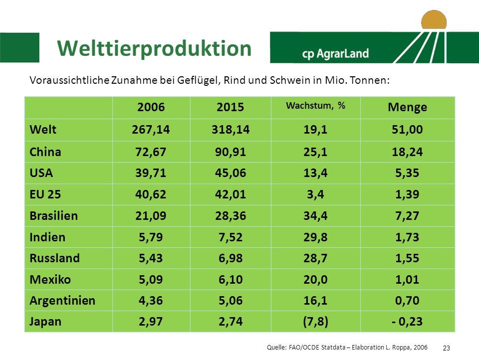 Welttierproduktion 2006 2015 Menge Welt 267,14 318,14 19,1 51,00 China