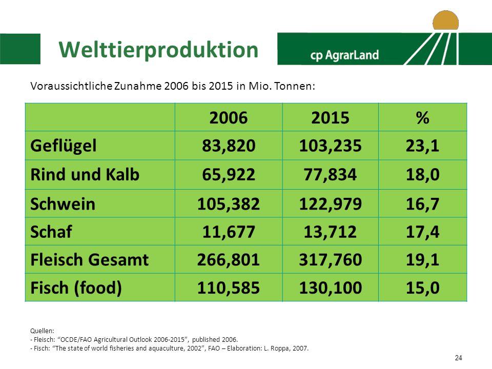 Welttierproduktion 2006 2015 % Geflügel 83,820 103,235 23,1
