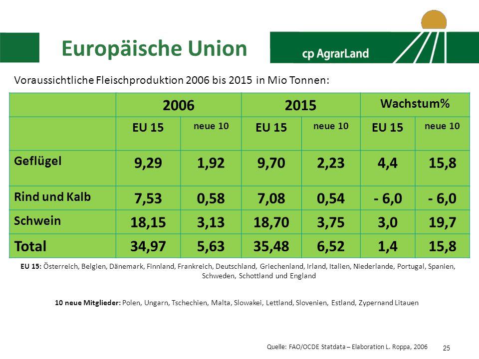 Europäische Union Voraussichtliche Fleischproduktion 2006 bis 2015 in Mio Tonnen: 2006. 2015. Wachstum%