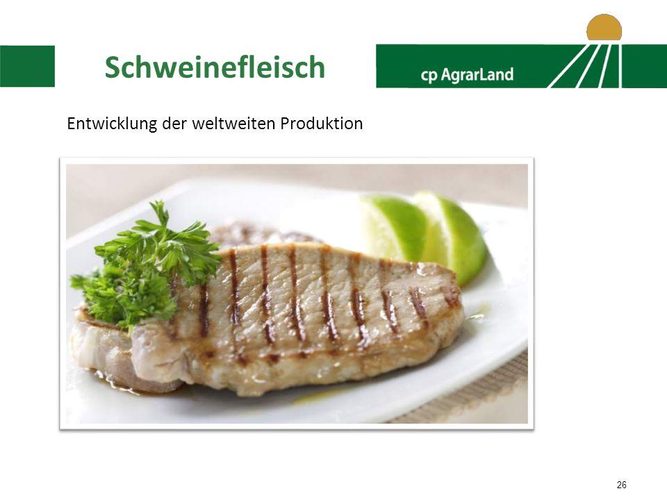 Schweinefleisch Entwicklung der weltweiten Produktion