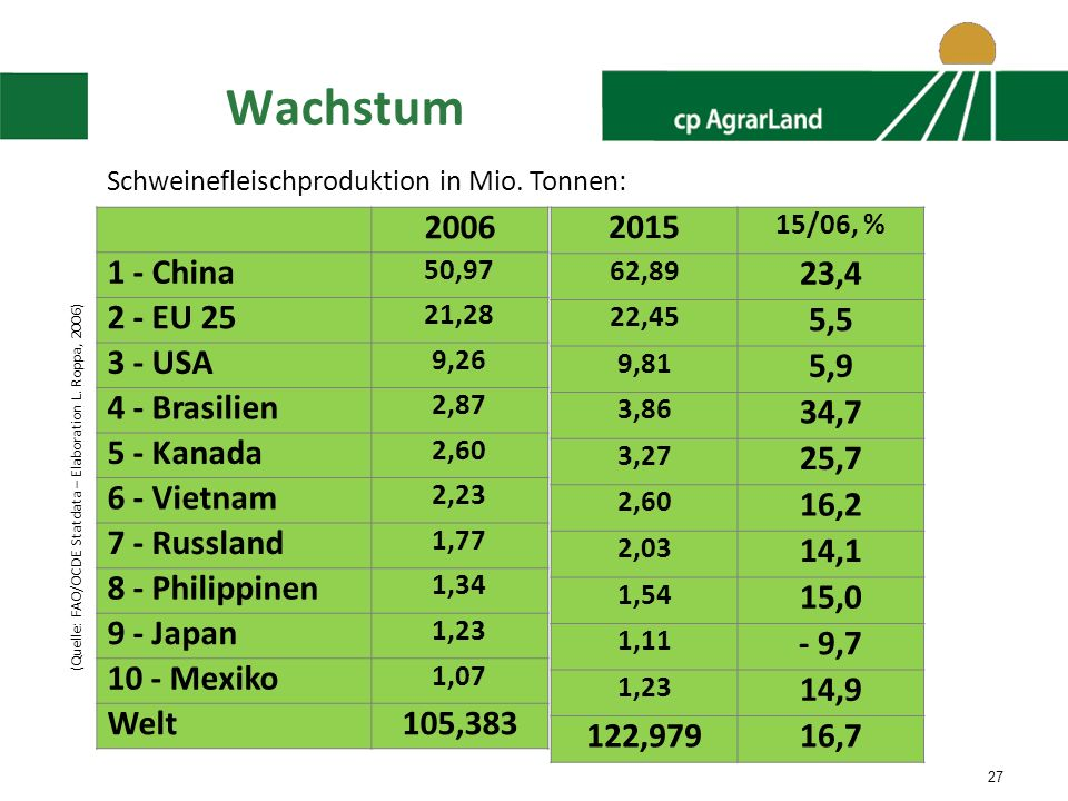 Wachstum 2006 1 - China 2 - EU 25 3 - USA 4 - Brasilien 5 - Kanada