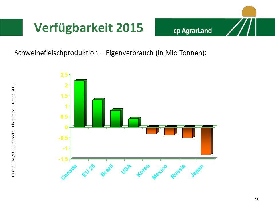 Verfügbarkeit 2015 Schweinefleischproduktion – Eigenverbrauch (in Mio Tonnen): (Quelle: FAO/OCDE Statdata – Elaboration L.