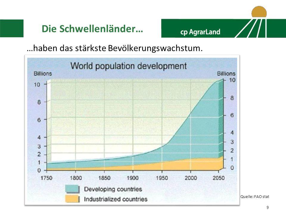 Die Schwellenländer… …haben das stärkste Bevölkerungswachstum.