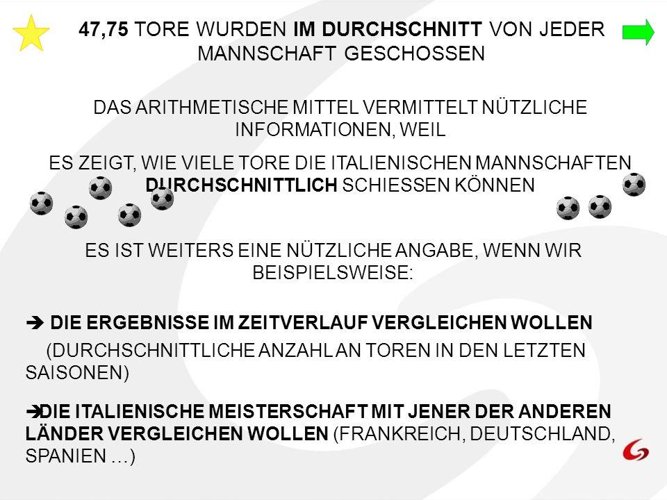 47,75 TORE WURDEN IM DURCHSCHNITT VON JEDER MANNSCHAFT GESCHOSSEN