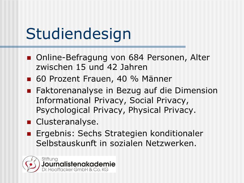 Studiendesign Online-Befragung von 684 Personen, Alter zwischen 15 und 42 Jahren. 60 Prozent Frauen, 40 % Männer.