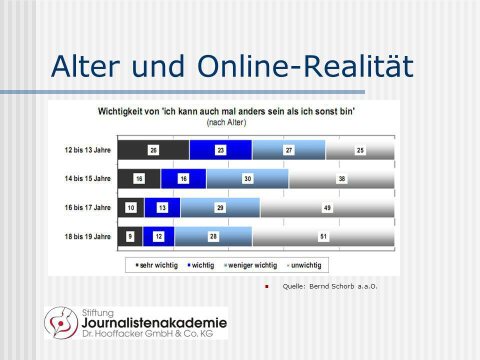 Alter und Online-Realität