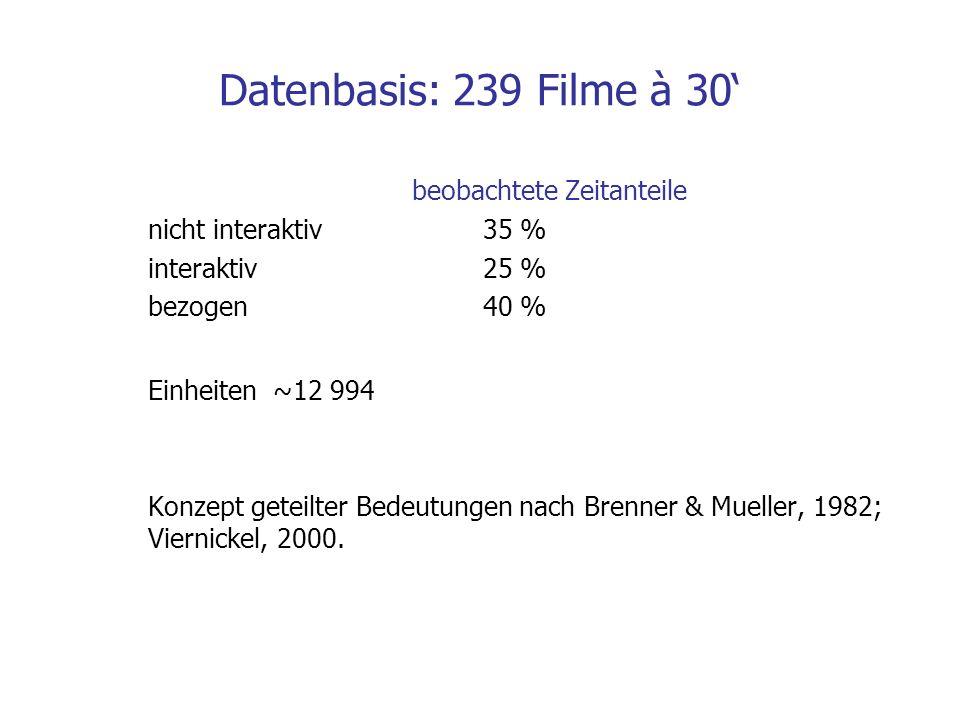 Datenbasis: 239 Filme à 30' beobachtete Zeitanteile