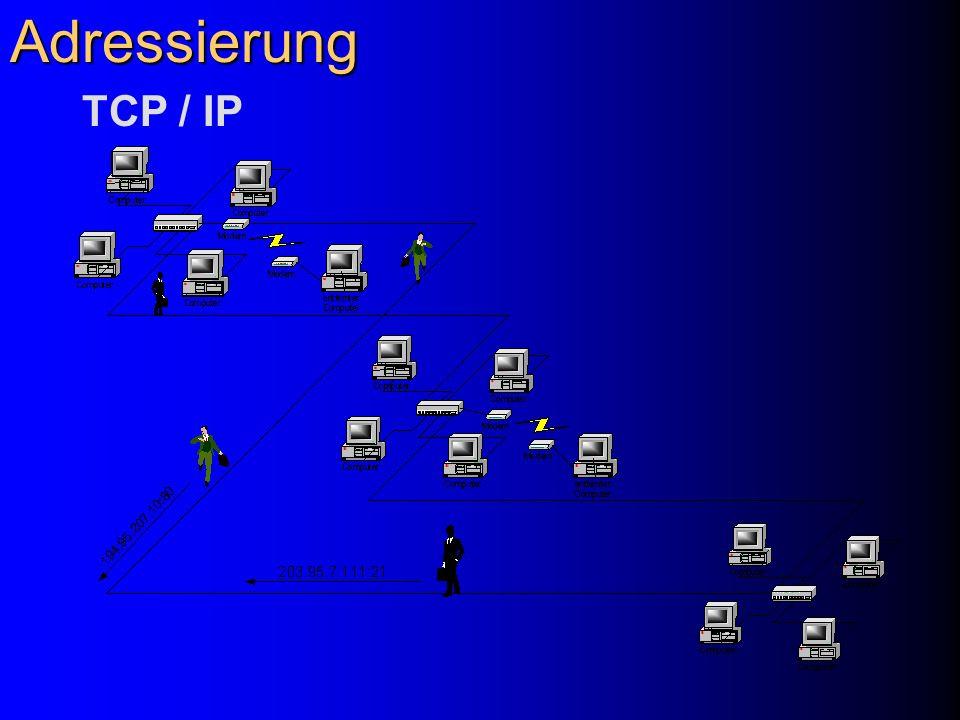 Adressierung TCP / IP