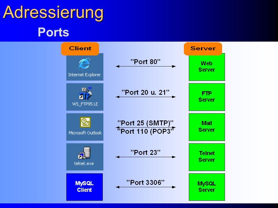 Adressierung Ports.