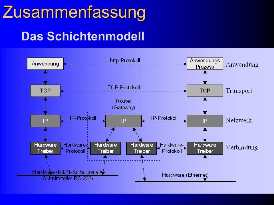 Zusammenfassung Das Schichtenmodell