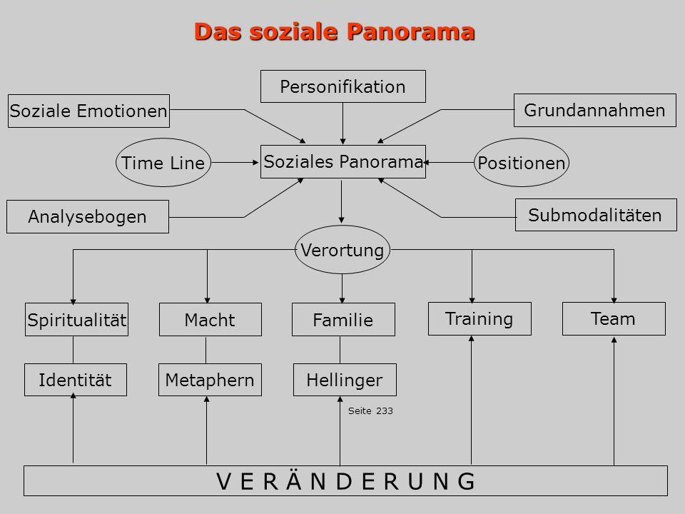 Das soziale Panorama V E R Ä N D E R U N G Personifikation
