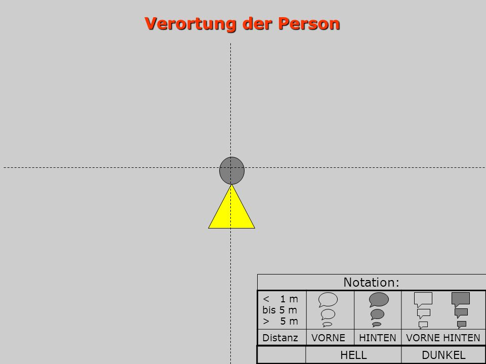 Verortung der Person Notation: HELL DUNKEL < 1 m bis 5 m > 5 m