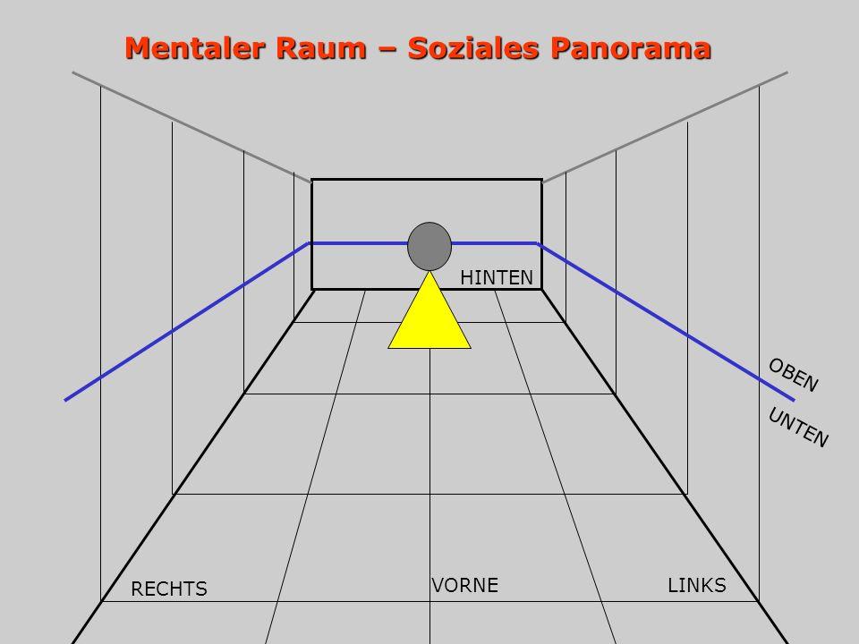 Mentaler Raum – Soziales Panorama