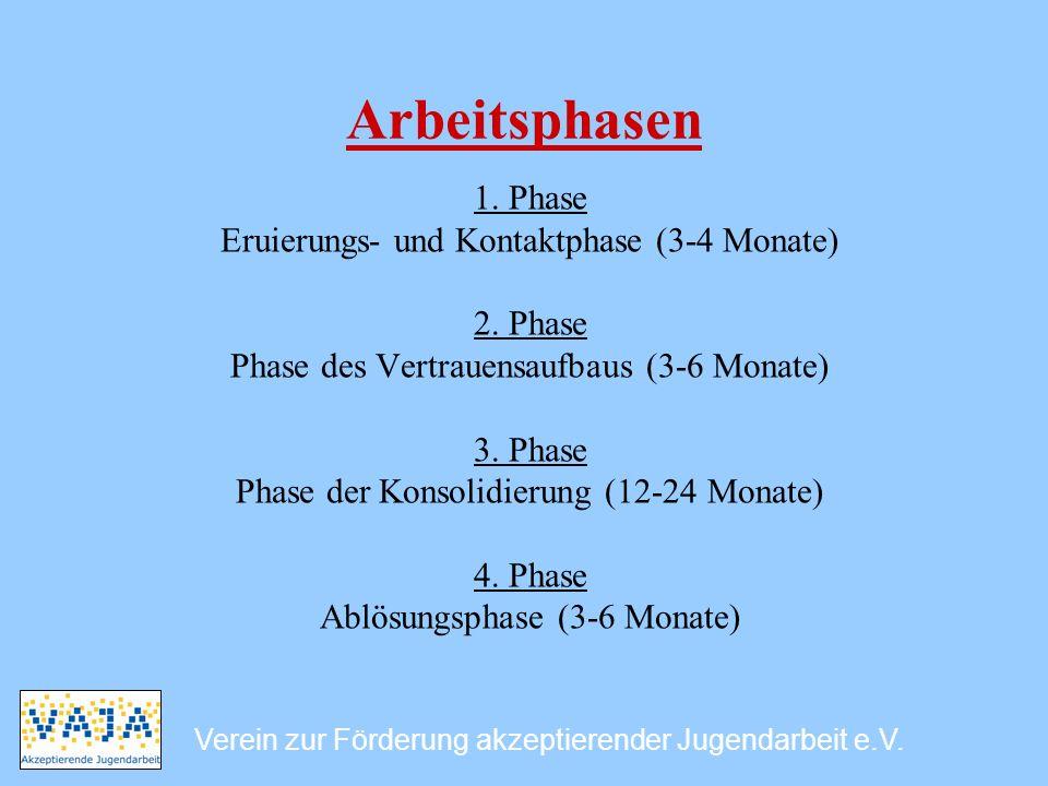 Arbeitsphasen 1. Phase Eruierungs- und Kontaktphase (3-4 Monate)