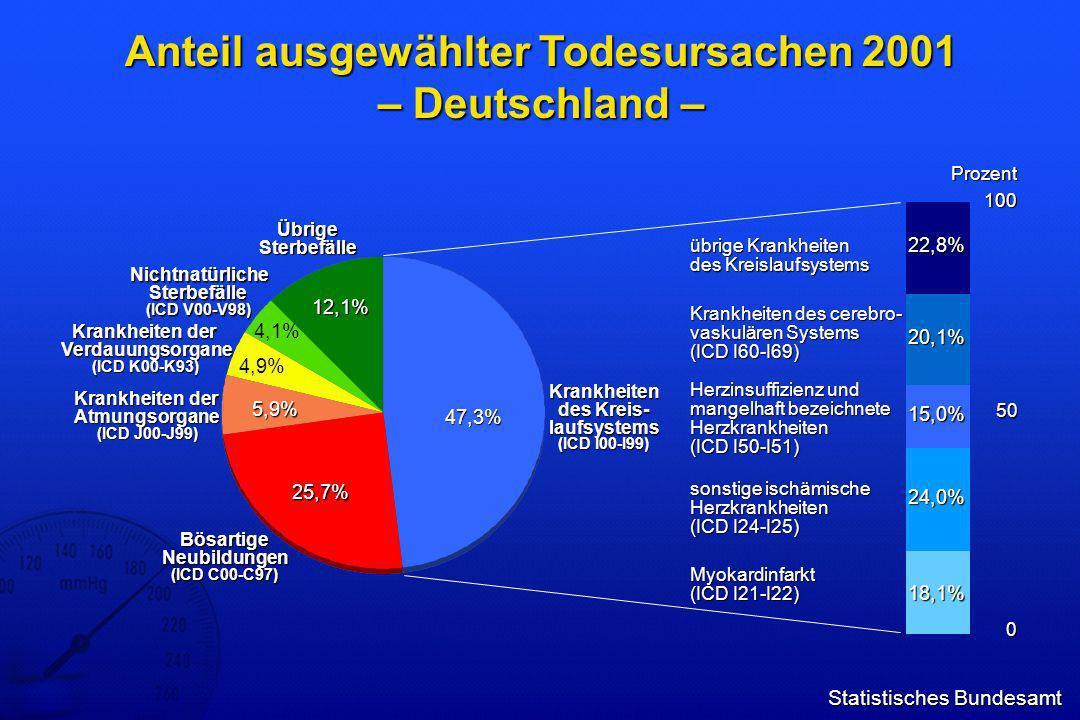 Anteil ausgewählter Todesursachen 2001 – Deutschland –