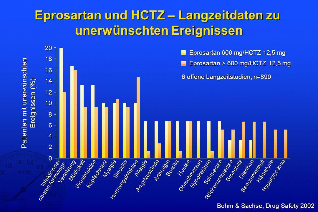 Eprosartan und HCTZ – Langzeitdaten zu unerwünschten Ereignissen
