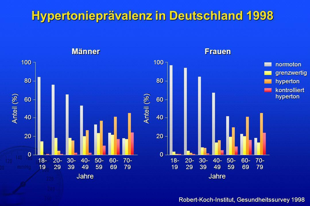 Hypertonieprävalenz in Deutschland 1998