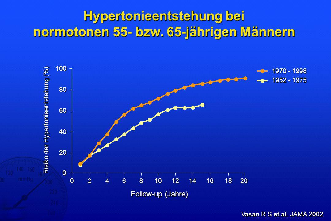 Hypertonieentstehung bei normotonen 55- bzw. 65-jährigen Männern