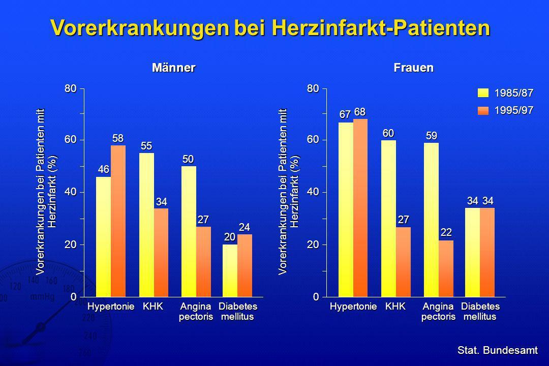 Vorerkrankungen bei Herzinfarkt-Patienten