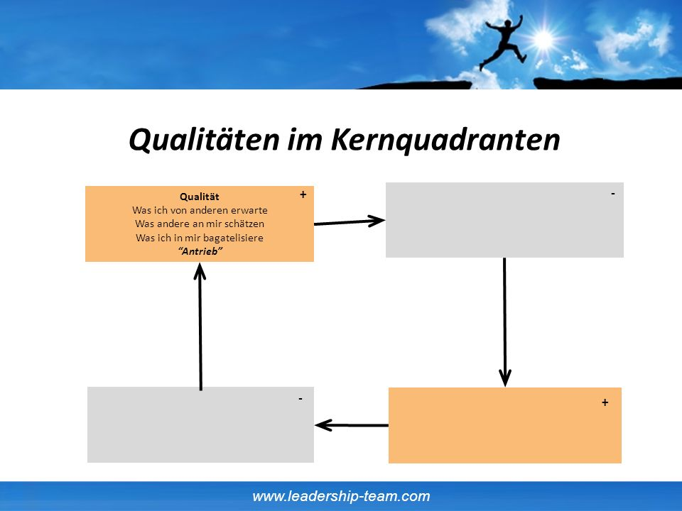 Qualitäten im Kernquadranten