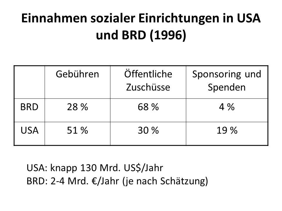 Einnahmen sozialer Einrichtungen in USA und BRD (1996)