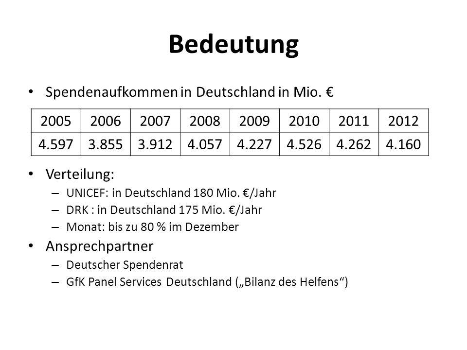 Bedeutung Spendenaufkommen in Deutschland in Mio. € Verteilung:
