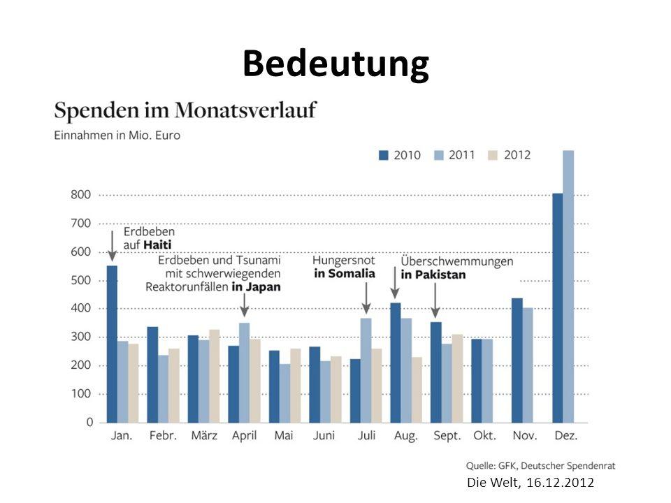 Bedeutung Die Welt, 16.12.2012