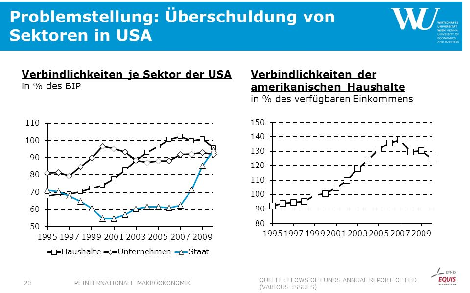 Problemstellung: Überschuldung von Sektoren in USA