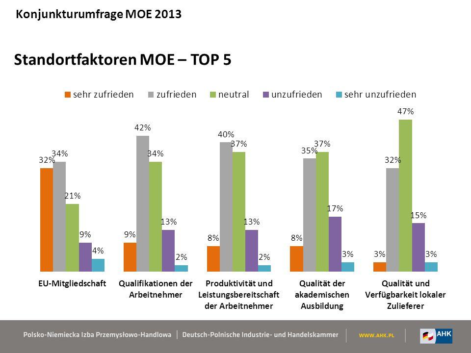 Standortfaktoren MOE – TOP 5