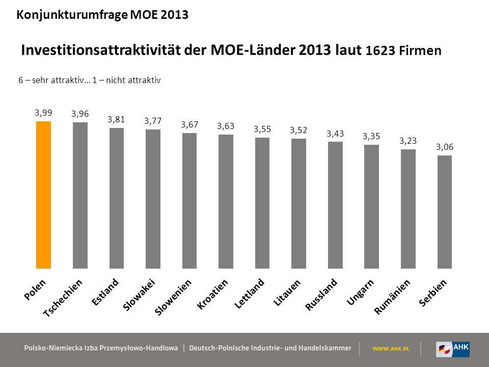 Investitionsattraktivität der MOE-Länder 2013 laut 1623 Firmen