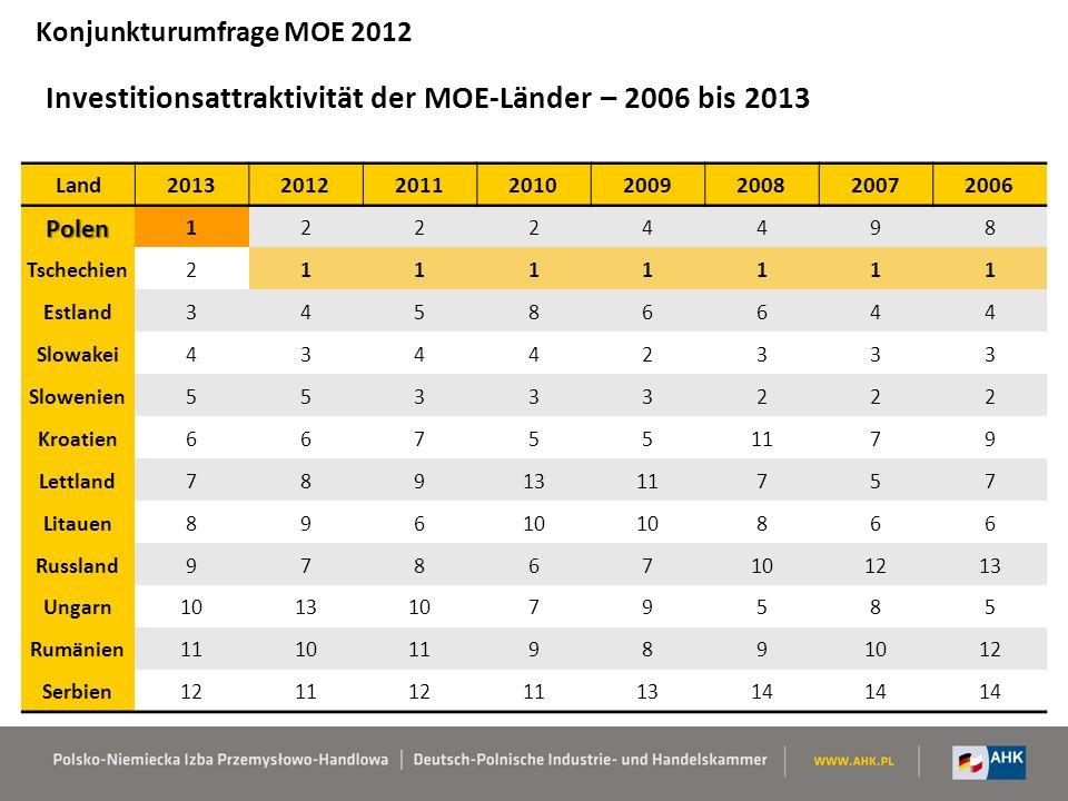 Investitionsattraktivität der MOE-Länder – 2006 bis 2013