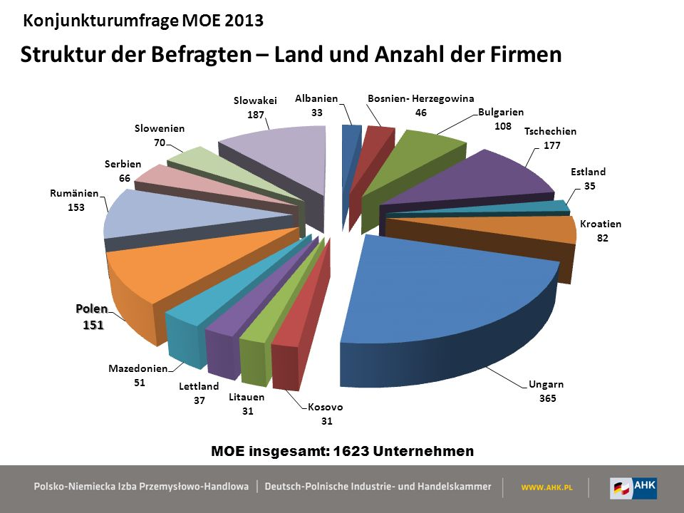 Struktur der Befragten – Land und Anzahl der Firmen